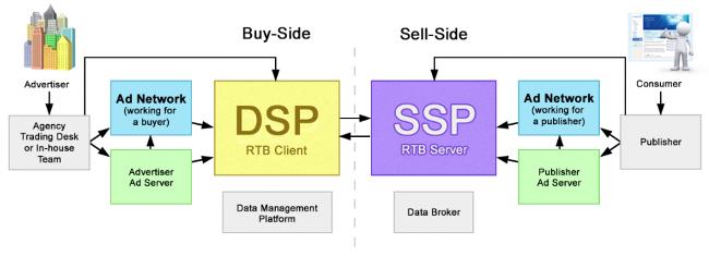 Взаимодействие Agency Trading Desk